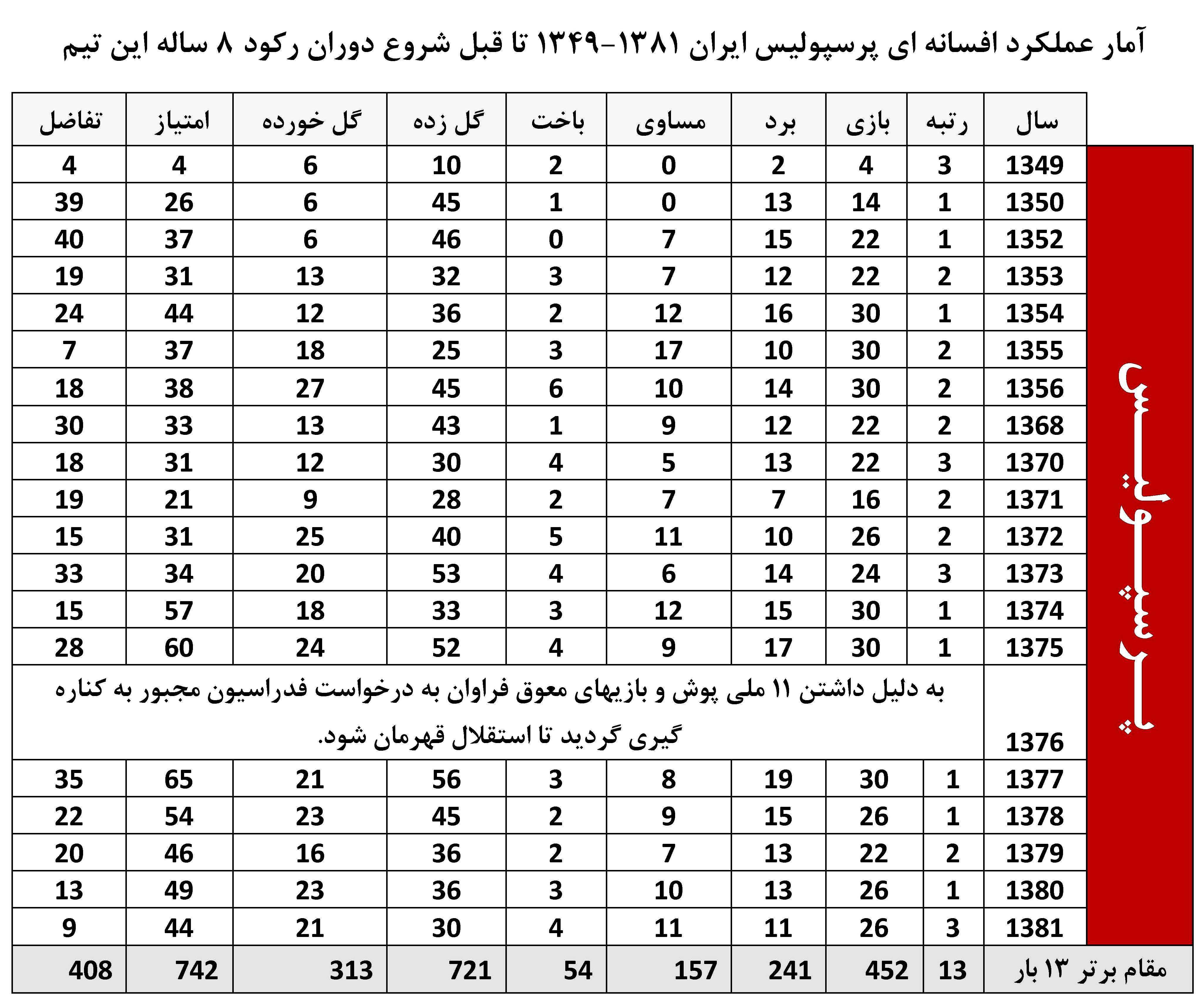 Index of for League table 85 86