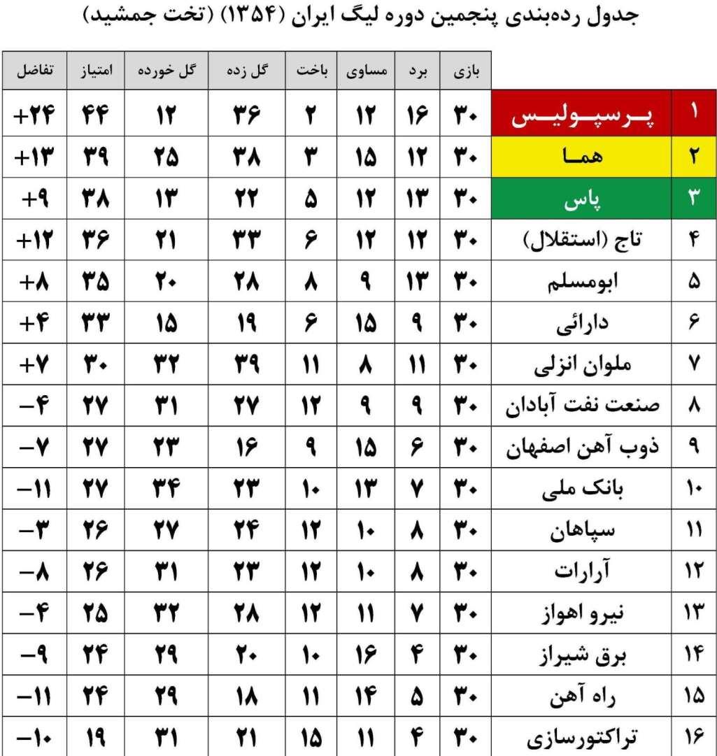 جدول رده بندي پنجمين دوره ليگ ايران 1354