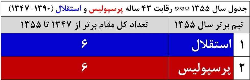 فوتبال ايران 1355