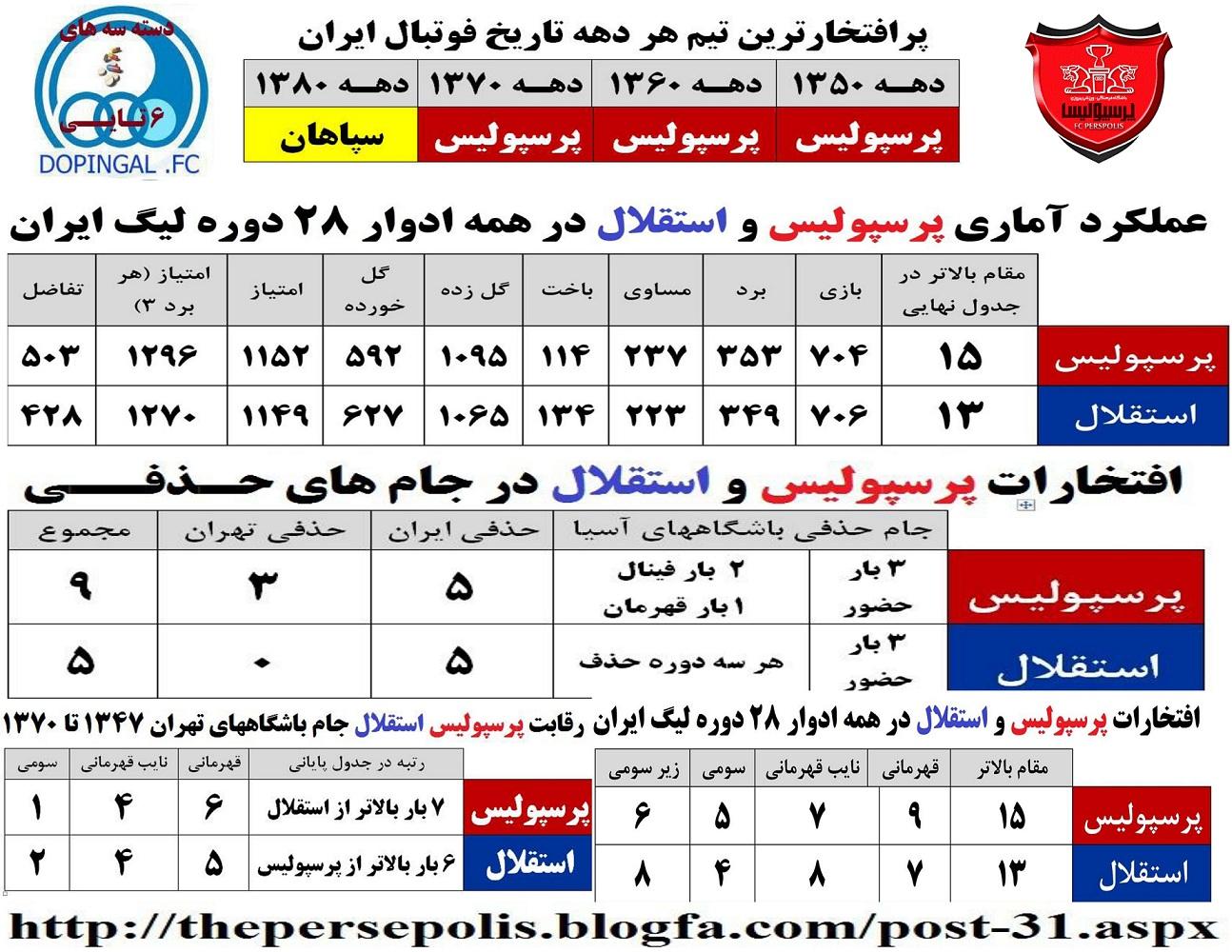 پرافتخارترین تیم تاریخ فوتبال ایران